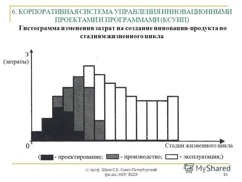 (с) проф. Швец С.К. Санкт-Петербургский филиал НИУ ВШЭ 83 6. КОРПОРАТИВНАЯ СИСТЕМА УПРАВЛЕНИЯ ИННОВАЦИОННЫМИ ПРОЕКТАМИ И ПРОГРАММАМИ (КСУИП) Гистограмма изменения затрат на создание инновации-продукта по стадиям жизненного цикла 83 Стадии жизненного