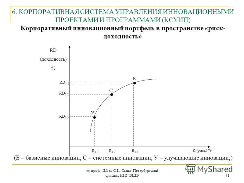 (с) проф. Швец С.К. Санкт-Петербургский филиал НИУ ВШЭ 91 У Б С R (риск) % RD (доходность) % R 1.1 R 1.3 R 1.2 RD 1.3 RD 1.2 RD 1.1 6. КОРПОРАТИВНАЯ СИСТЕМА УПРАВЛЕНИЯ ИННОВАЦИОННЫМИ ПРОЕКТАМИ И ПРОГРАММАМИ (КСУИП) Корпоративный инновационный портфел