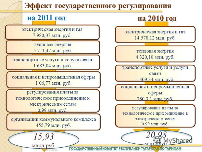 электрическая энергия и газ 7 980,07 млн. руб. тепловая энергия 5 711,47 млн. руб. транспортные услуги и услуги связи 1 683,04 млн. руб. социальная и непромышленная сферы 1 06,77 млн. руб. регулирования платы за технологическое присоединение к электр