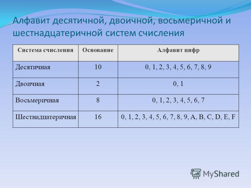 Алфавит десятичной, двоичной, восьмеричной и шестнадцатеричной систем счисления Система счисленияОснованиеАлфавит цифр Десятичная100, 1, 2, 3, 4, 5, 6, 7, 8, 9 Двоичная20, 1 Восьмеричная80, 1, 2, 3, 4, 5, 6, 7 Шестнадцатеричная160, 1, 2, 3, 4, 5, 6,
