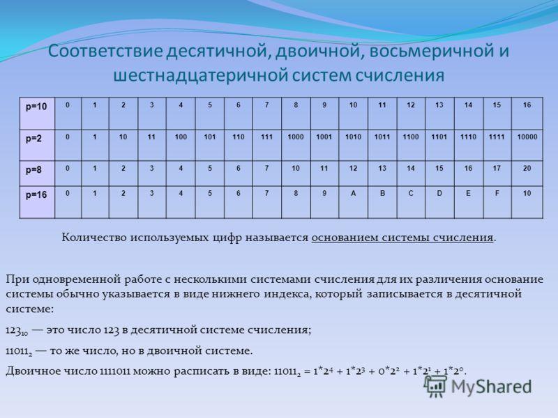 Соответствие десятичной, двоичной, восьмеричной и шестнадцатеричной систем счисления p=10 012345678910111213141516 p=2 0110111001011101111000100110101011110011011110111110000 p=8 01234567101112131415161720 p=16 0123456789ABCDEF10 Количество используе