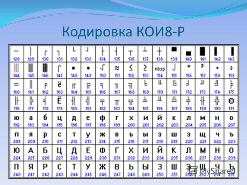 Кодировка КОИ8-Р