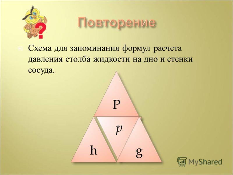 Схема для запоминания формул расчета давления столба жидкости на дно и стенки сосуда.