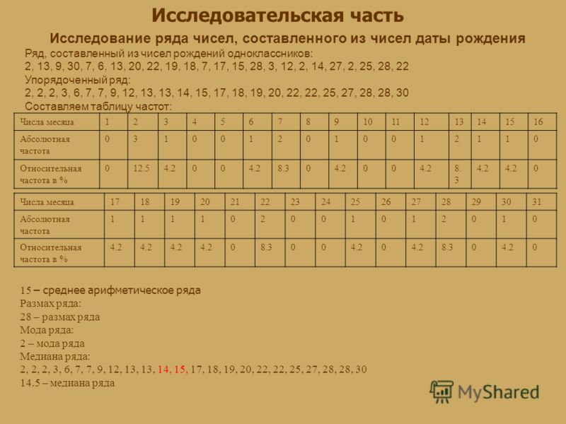 Исследовательская часть Исследование ряда чисел, составленного из чисел даты рождения Ряд, составленный из чисел рождений одноклассников: 2, 13, 9, 30, 7, 6, 13, 20, 22, 19, 18, 7, 17, 15, 28, 3, 12, 2, 14, 27, 2, 25, 28, 22 Упорядоченный ряд: 2, 2,