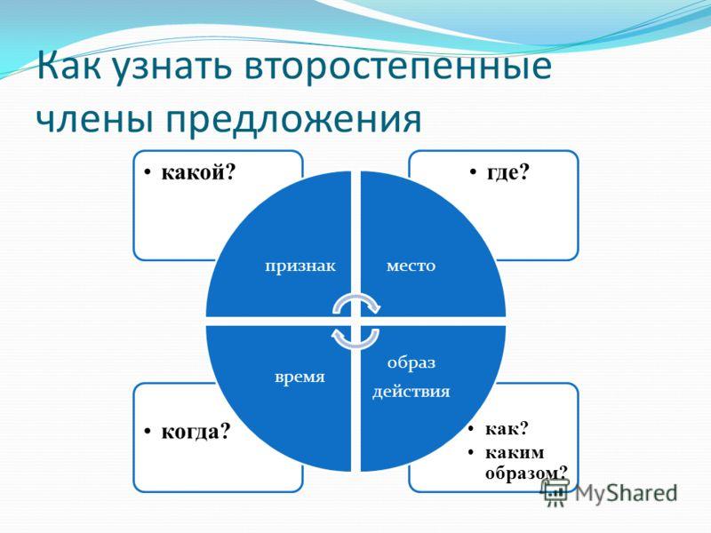 Как узнать второстепенные члены предложения как? каким образом? когда? где?какой? признакместо образ действия время