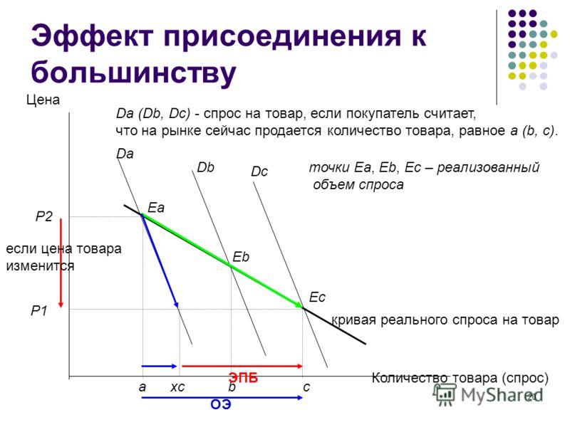 20 Эффект присоединения к большинству Р2 Р1 Цена Количество товара (спрос) Еа ЕbЕb ЕcЕc Da Db Dc а хс b c Da (Db, Dc) - спрос на товар, если покупатель считает, что на рынке сейчас продается количество товара, равное а (b, c). кривая реального спроса