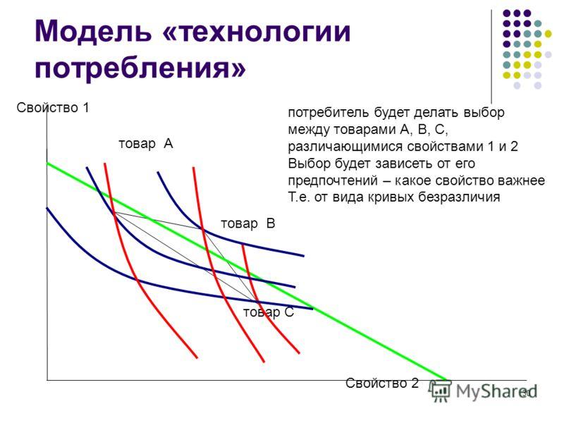 30 Модель «технологии потребления» Свойство 1 Свойство 2 товар В товар С товар А потребитель будет делать выбор между товарами А, В, С, различающимися свойствами 1 и 2 Выбор будет зависеть от его предпочтений – какое свойство важнее Т.е. от вида крив