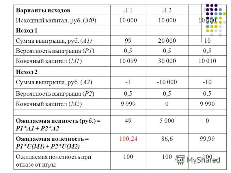 46 Варианты исходовЛ 1Л 2Л 3 Исходный капитал, руб. (М0)10 000 Исход 1 Сумма выигрыша, руб. (А1)9920 00010 Вероятность выигрыша (Р1)0,5 Конечный капитал (М1)10 09930 00010 010 Исход 2 Сумма выигрыша, руб. (А2)-10 000-10 Вероятность выигрыша (Р2)0,5 К