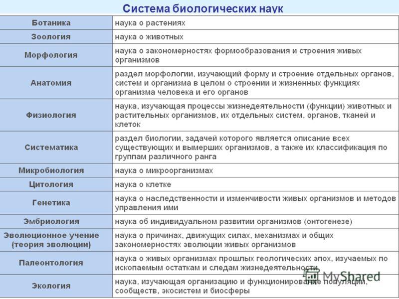 Система биологических наук