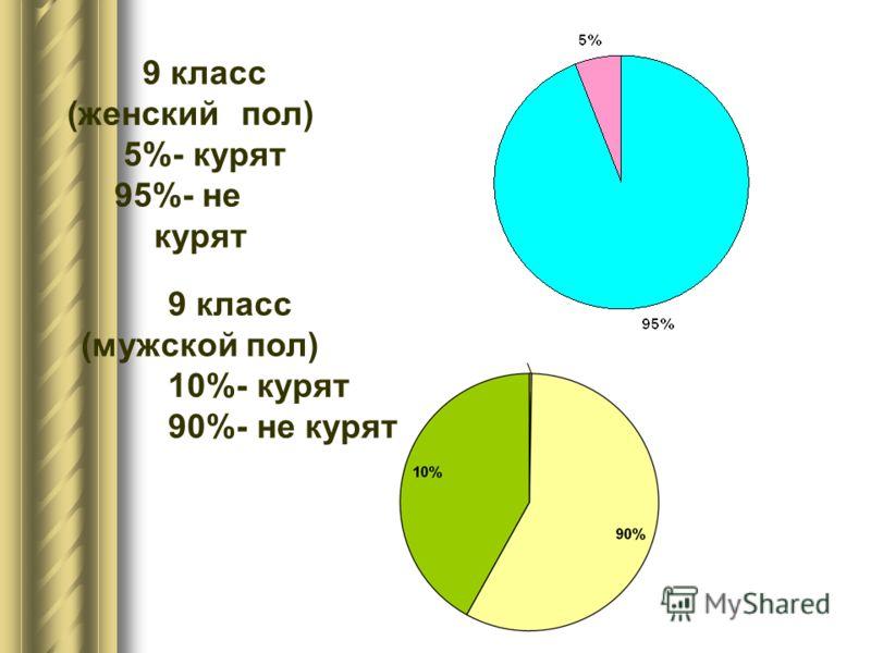 9 класс (женскийпол) 5%- курят 95%- не курят 9 класс (мужской пол) 10%- курят 90%- не курят