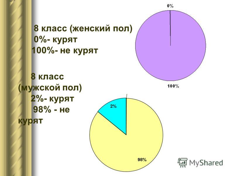 8 класс (женский пол) 0%- курят 100%- не курят 8 класс (мужской пол) 2%- курят 98% - не курят