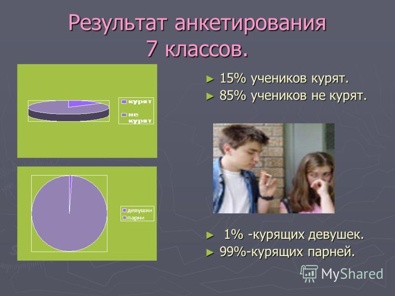 Результат анкетирования 7 классов. 15% учеников курят. 85% учеников не курят. 1% -курящих девушек. 99%-курящих парней.