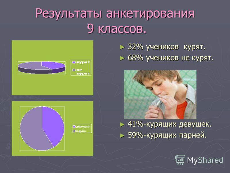 Результаты анкетирования 9 классов. 32% учеников курят. 68% учеников не курят. 41%-курящих девушек. 59%-курящих парней.
