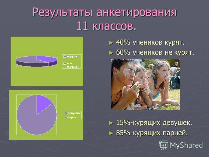 Результаты анкетирования 11 классов. 40% учеников курят. 60% учеников не курят. 15%-курящих девушек. 85%-курящих парней.