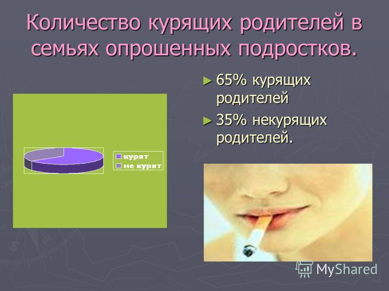 Количество курящих родителей в семьях опрошенных подростков. 65% курящих родителей 35% некурящих родителей.