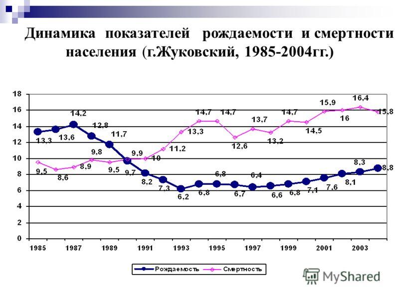 Динамика показателей рождаемости и смертности населения (г.Жуковский, 1985-2004гг.)