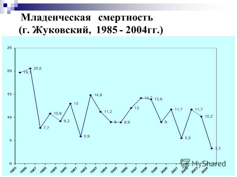 27 Младенческая смертность (г. Жуковский, 1985 - 2004гг.)
