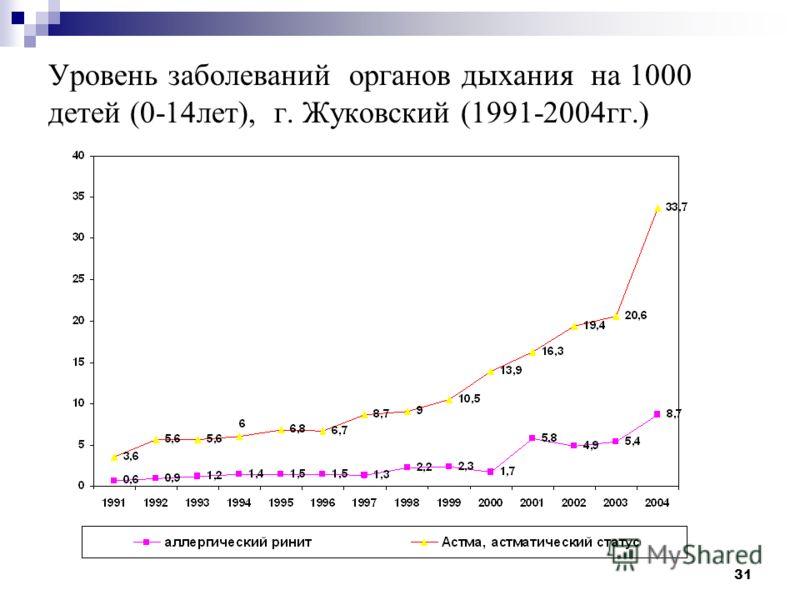 31 Уровень заболеваний органов дыхания на 1000 детей (0-14лет), г. Жуковский (1991-2004гг.)