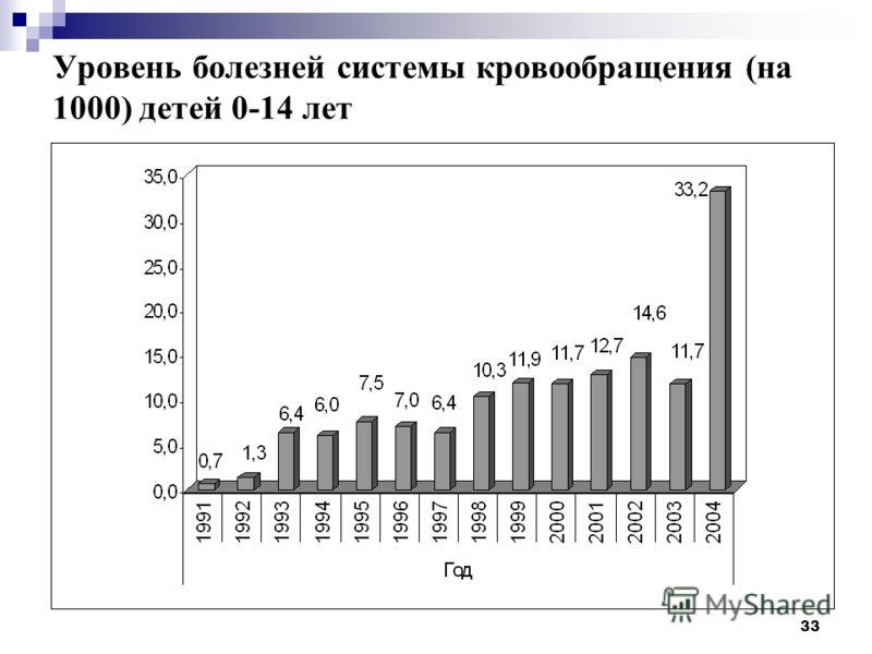 33 Уровень болезней системы кровообращения (на 1000) детей 0-14 лет