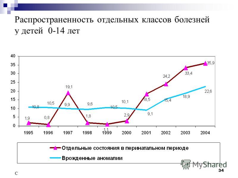 34 Распространенность отдельных классов болезней у детей 0-14 лет Слайд Слайд