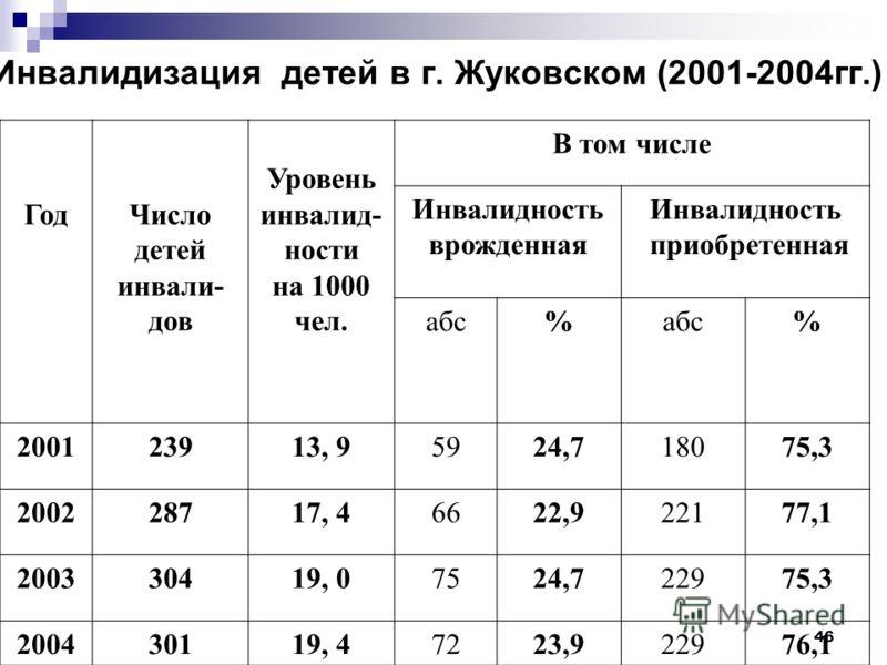 46 Инвалидизация детей в г. Жуковском (2001-2004гг.) ГодЧисло детей инвали- дов Уровень инвалид- ности на 1000 чел. В том числе Инвалидность врожденная Инвалидность приобретенная абс% % 200123913, 95924,718075,3 200228717, 46622,922177,1 200330419, 0
