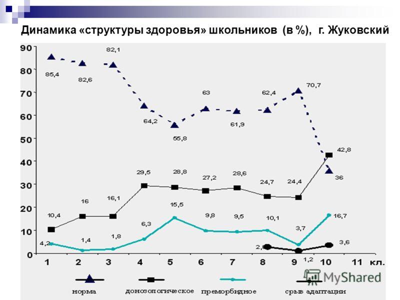 68 Динамика «структуры здоровья» школьников (в %), г. Жуковский