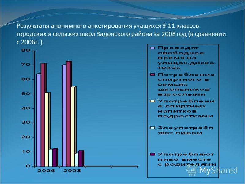 Результаты анонимного анкетирования учащихся 9-11 классов городских и сельских школ Задонского района за 2008 год (в сравнении с 2006г. ).