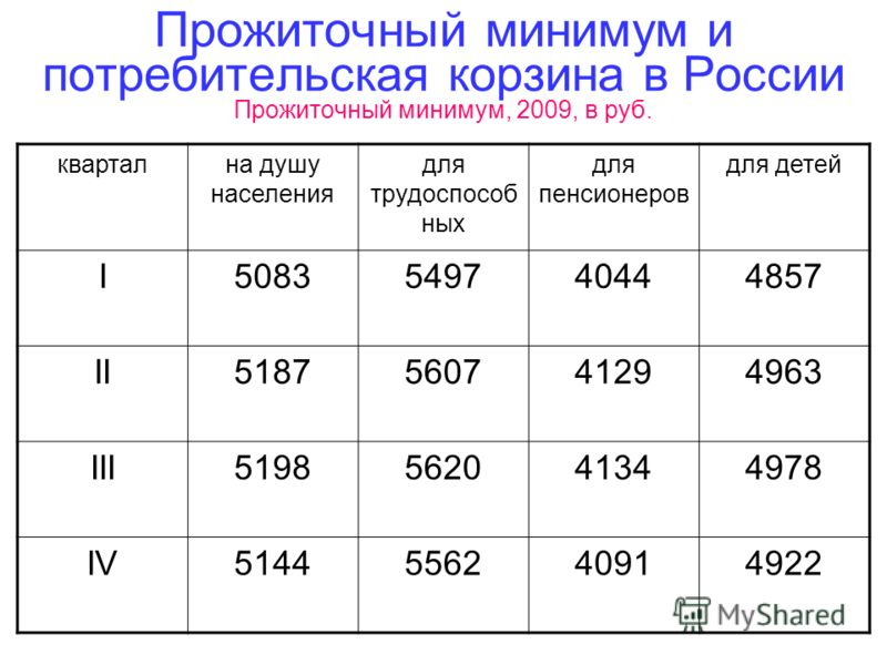 Прожиточный минимум и потребительская корзина в России Прожиточный минимум, 2009, в руб. квартална душу населения для трудоспособ ных для пенсионеров для детей I5083549740444857 II5187560741294963 III5198562041344978 IV5144556240914922