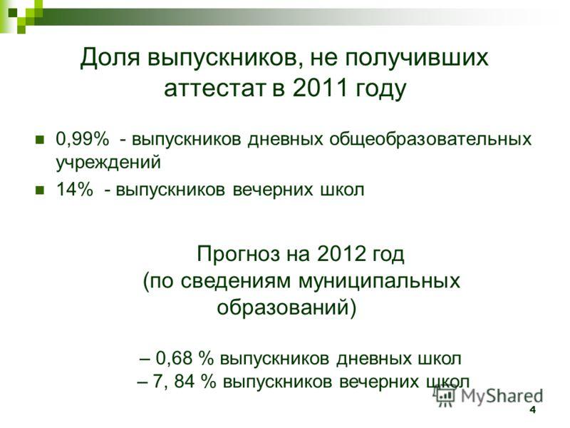 4 Доля выпускников, не получивших аттестат в 2011 году 0,99% - выпускников дневных общеобразовательных учреждений 14% - выпускников вечерних школ Прогноз на 2012 год (по сведениям муниципальных образований) – 0,68 % выпускников дневных школ – 7, 84 %