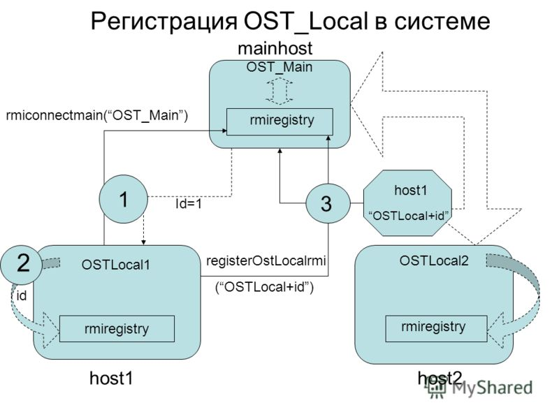 Регистрация OST_Local в системе rmiregistry OST_Main rmiregistry OSTLocal1 rmiregistry OSTLocal2 host1host2 rmiconnectmain(OST_Main) Id=1 1 registerOstLocalrmi (OSTLocal+id) host1 OSTLocal+id id 2 3 mainhost