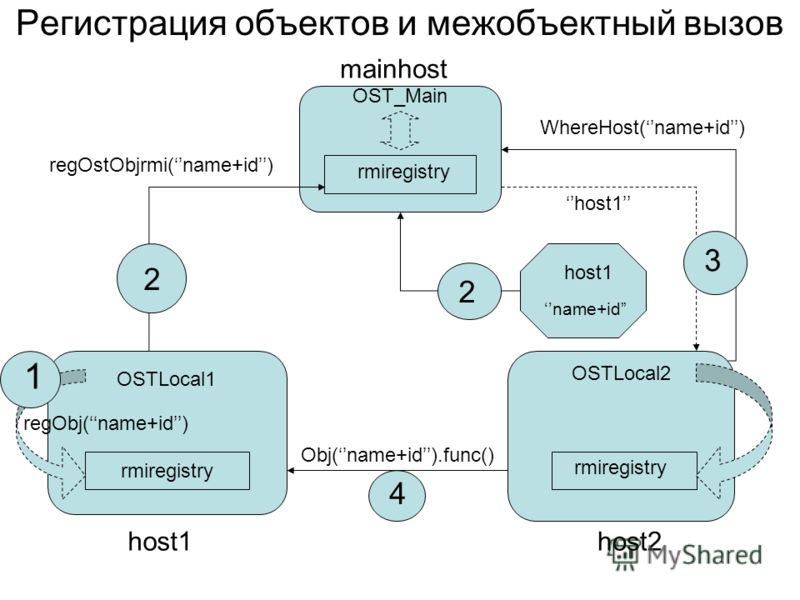 Регистрация объектов и межобъектный вызов rmiregistry OST_Main rmiregistry OSTLocal1 rmiregistry OSTLocal2 host1host2 regOstObjrmi(name+id) 2 host1 name+id regObj(name+id) 1 2 mainhost WhereHost(name+id) host1 3 Obj(name+id).func() 4