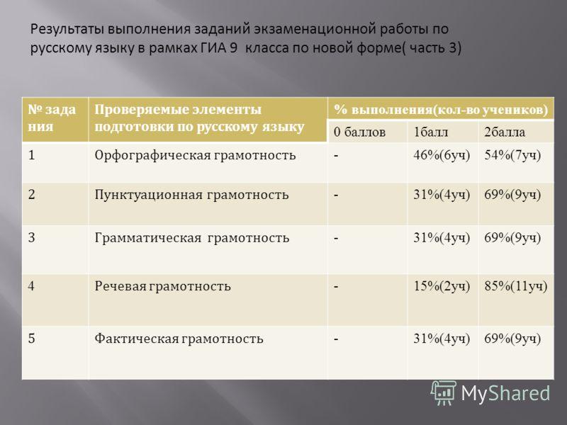 Результаты выполнения заданий экзаменационной работы по русскому языку в рамках ГИА 9 класса по новой форме( часть 3) зада ния Проверяемые элементы подготовки по русскому языку % выполнения(кол-во учеников) 0 баллов1балл2балла 1Орфографическая грамот