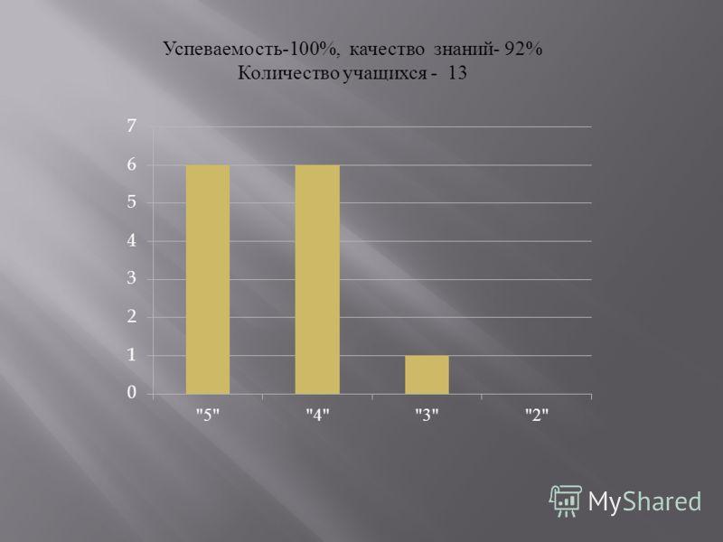Успеваемость-100%, качество знаний- 92% Количество учащихся - 13