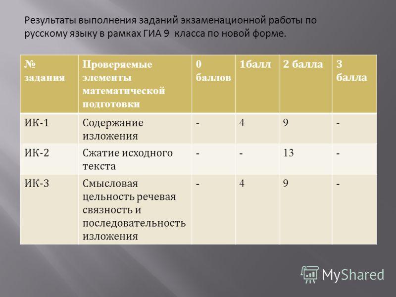 Результаты выполнения заданий экзаменационной работы по русскому языку в рамках ГИА 9 класса по новой форме. задания Проверяемые элементы математической подготовки 0 баллов 1балл2 балла3 балла ИК-1Содержание изложения -49- ИК-2Сжатие исходного текста