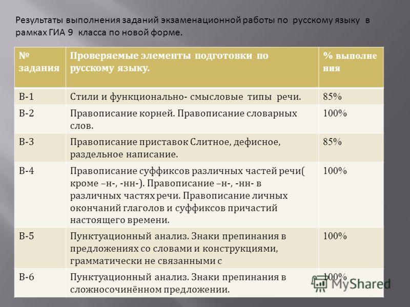 Результаты выполнения заданий экзаменационной работы по русскому языку в рамках ГИА 9 класса по новой форме. задания Проверяемые элементы подготовки по русскому языку. % выполне ния В-1Стили и функционально- смысловые типы речи. 85% В-2Правописание к