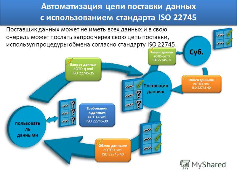 пользовате ль данными Поставщик данных Суб. Поставщик данных может не иметь всех данных и в свою очередь может послать запрос через свою цепь поставки, используя процедуры обмена согласно стандарту ISO 22745. Запрос данных eOTD-q-xml ISO 22745-35 Обм