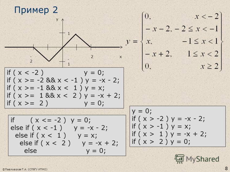 ©Павловская Т.А. (СПбГУ ИТМО) 8 Пример 2 2-2-2 x y 1 -1 if ( x < -2 ) y = 0; if ( x >= -2 && x < -1 ) y = -x - 2; if ( x >= -1 && x < 1 ) y = x; if ( x >= 1 && x < 2 ) y = -x + 2; if ( x >= 2 ) y = 0; if ( x  -2 ) y = -x - 2; if ( x > -1 ) y = x; if