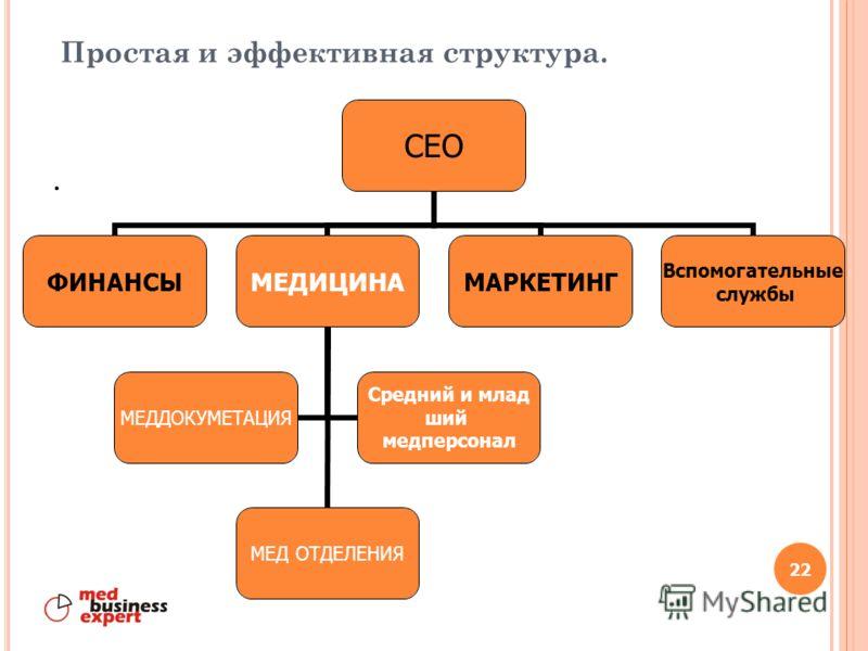 Бизнес-процессы Привязка к пути пациента. Без стыков Преемственность Ответственность «хозяев процессов» Обратная связь.