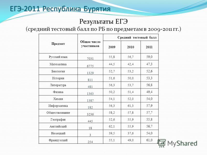 ЕГЭ-2011 Республика Бурятия Результаты ЕГЭ (средний тестовый балл по РБ по предметам в 2009-2011 гг.) Предмет Общее число участников Средний тестовый балл 200920102011 Русский язык 7031 55,856,7 59,0 Математика 6775 44,542,4 47,3 Биология 1329 52,753