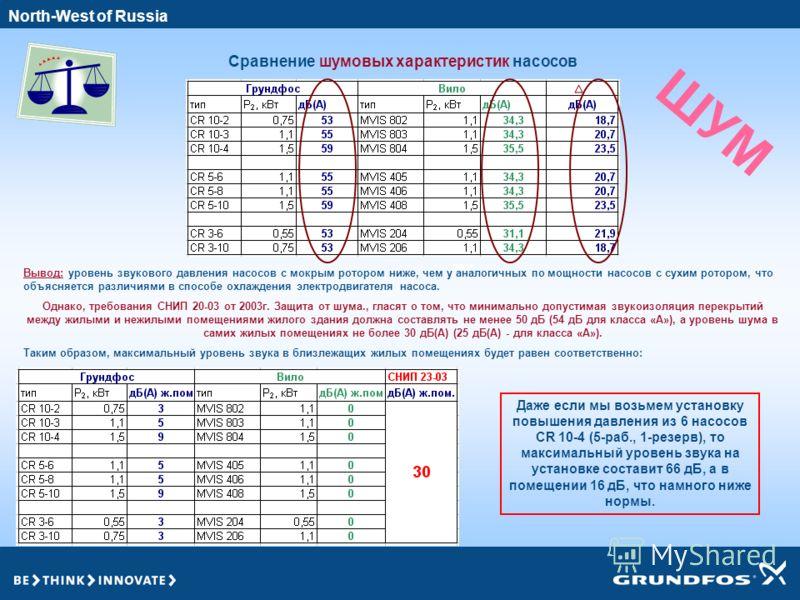 2007 2005 North-West of Russia Сравнение шумовых характеристик насосов Вывод: уровень звукового давления насосов с мокрым ротором ниже, чем у аналогичных по мощности насосов с сухим ротором, что объясняется различиями в способе охлаждения электродвиг