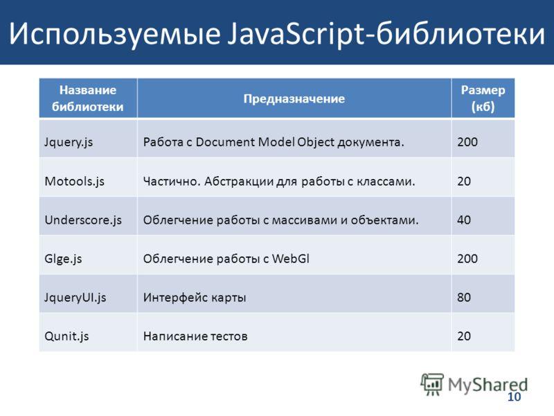Используемые JavaScript-библиотеки Название библиотеки Предназначение Размер (кб) Jquery.jsРабота с Document Model Object документа.200 Motools.jsЧастично. Абстракции для работы с классами.20 Underscore.jsОблегчение работы с массивами и объектами.40