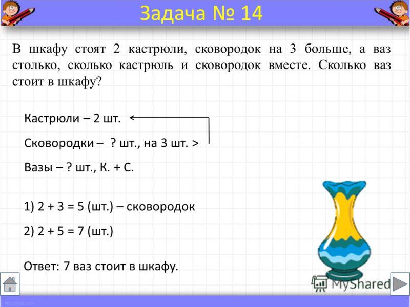 В шкафу стоят 2 кастрюли, сковородок на 3 больше, а ваз столько, сколько кастрюль и сковородок вместе. Сколько ваз стоит в шкафу? Кастрюли – 2 шт. Сковородки – ? шт., на 3 шт. > Вазы – ? шт., К. + С. Ответ: 7 ваз стоит в шкафу. Задача 14 1) 2 + 3 = 5
