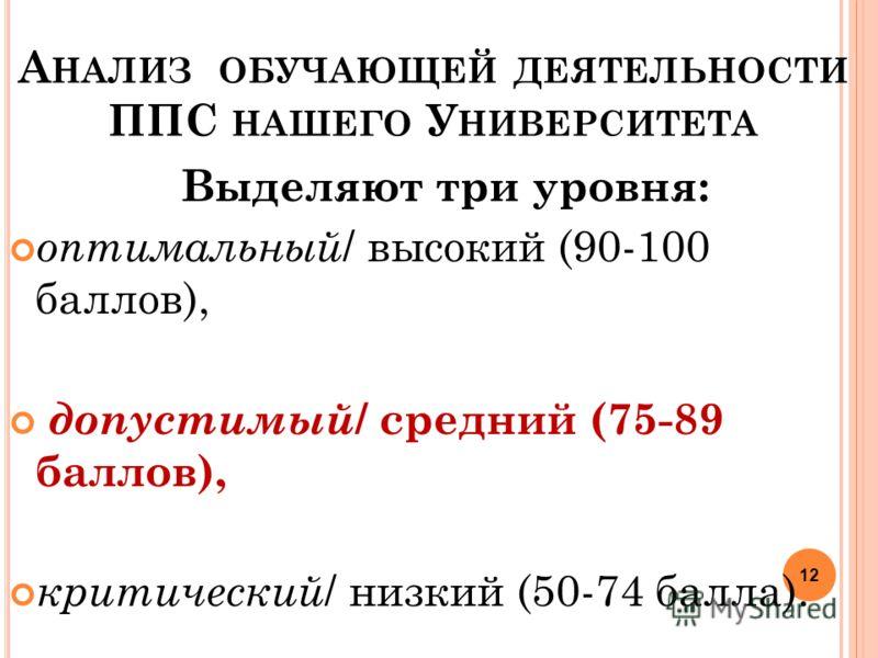 12 А НАЛИЗ ОБУЧАЮЩЕЙ ДЕЯТЕЛЬНОСТИ ППС НАШЕГО У НИВЕРСИТЕТА Выделяют три уровня: оптимальный / высокий (90-100 баллов), допустимый / средний (75-89 баллов), критический / низкий (50-74 балла).