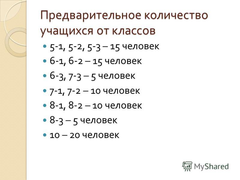 Предварительное количество учащихся от классов 5-1, 5-2, 5-3 – 15 человек 6-1, 6-2 – 15 человек 6-3, 7-3 – 5 человек 7-1, 7-2 – 10 человек 8-1, 8-2 – 10 человек 8-3 – 5 человек 10 – 20 человек