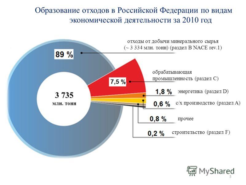 Образование отходов в Российской Федерации по видам экономической деятельности за 2010 год энергетика (раздел D) с/х производство (раздел A) прочее строительство (раздел F) 3 735 млн. тонн отходы от добычи минерального сырья (~ 3 334 млн. тонн) (разд