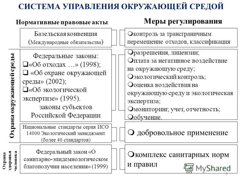 Федеральные законы: «Об отходах …» (1998); «Об охране окружающей среды» (2002); «Об экологической экспертизе» (1995). законы субъектов Российской Федерации Федеральный закон «О санитарно-эпидемиологическом благополучии населения» (1999) Охрана окружа