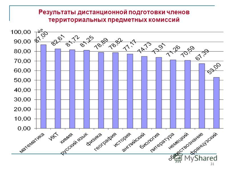 Результаты дистанционной подготовки членов территориальных предметных комиссий 31