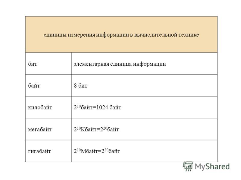 единицы измерения информации в вычислительной технике битэлементарная единица информации байт8 бит килобайт2 10 байт=1024 байт мегабайт2 10 Кбайт=2 20 байт гигабайт2 10 Мбайт=2 30 байт