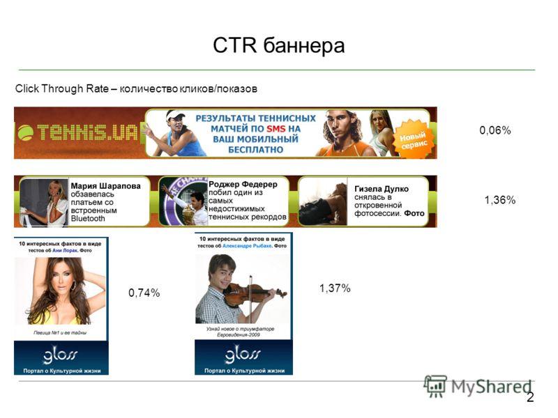CTR баннера 2 Click Through Rate – количество кликов/показов 0,06% 1,36% 0,74% 1,37%
