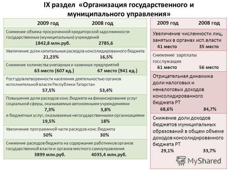 2009 год 2008 год Снижение объема просроченной кредиторской задолженности государственных (муниципальных) учреждений 1842,8 млн.руб. 2785,6 Увеличение доли капитальных расходов консолидированного бюджета 21,23% 16,5% Снижение количества унитарных и к